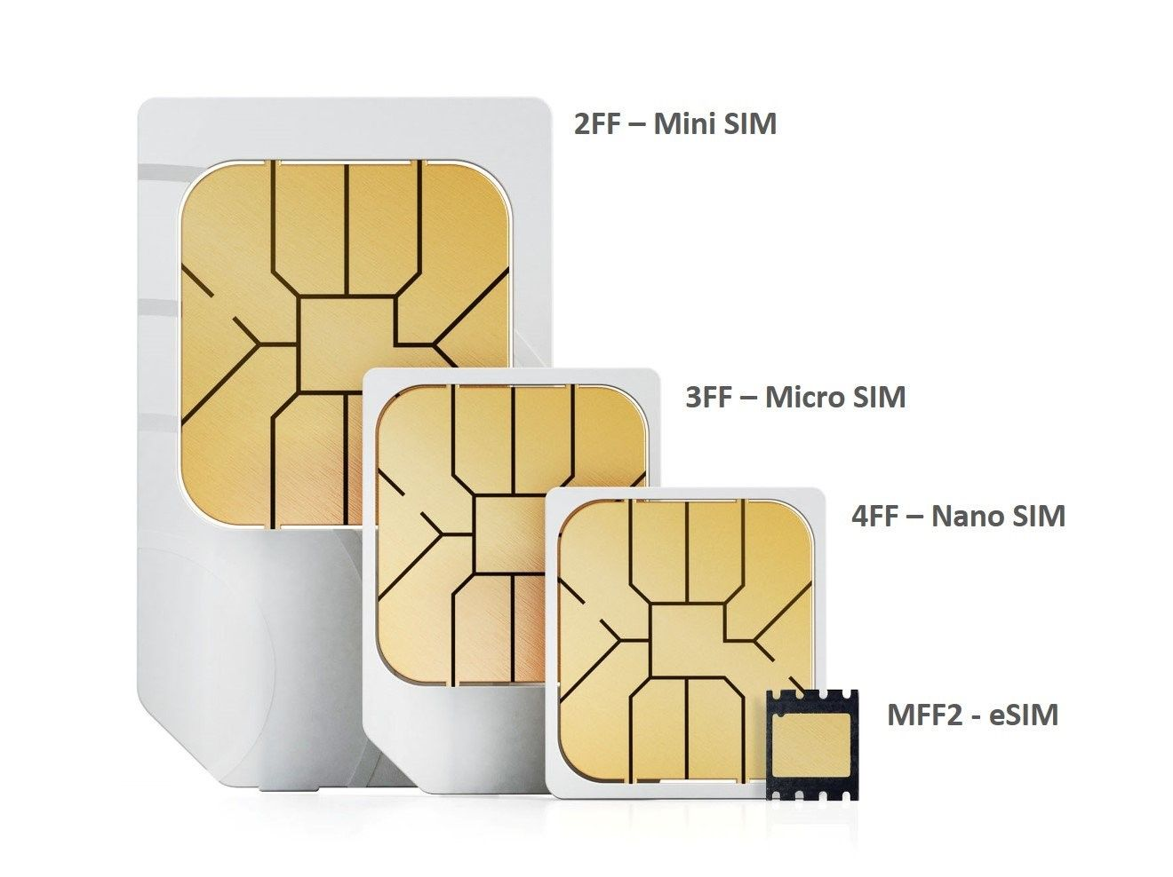 What Is eSIMs & Soft SIMs - Kreative Tek Solutions